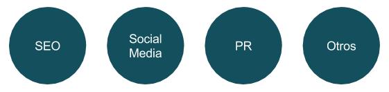 Tipos de inbound marketing SEO, Social media, pr