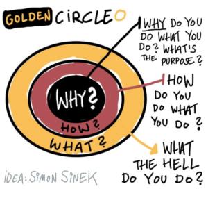 Golden Circle - Simon Sinek - Start with WHY